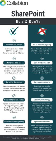 One need to use MS SharePoint so as to get the optimum results.Browse through the top 5 list of Do's and Don'ts to be followed in SharePoint environment.Infograph is from Collabion - Leading SharePoint charting platform