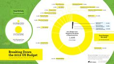 Infographics - Breaking Down The 2012 US Budget
