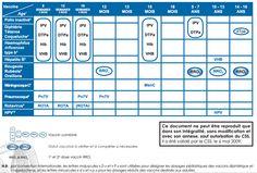 Calendrier vaccinal belge (CSS, 2009)