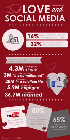 Social media and love