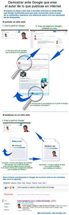Hola: Una infografía sobre como demostrar ante Google que eres autor de lo que publicas. Vía Un saludo