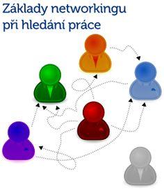 Základy networkingu při hledání práce  Získejte výhodu před ostatními a dejte o sobě zaměstnavatelům vědět ještě předtím, než zveřejní volné místo.  http://colorbee.eu/zaklady-networkingu-pri-hledani-prace/