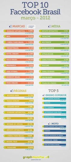 As Top 10 Fan Pages de março. #Facebook