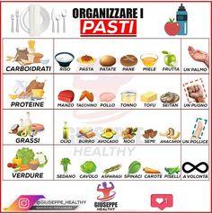 Conseils fitness en nutrition et en musculation. Food Calories List, 1200 Calories, Tips Fitness, Fitness Nutrition, Healthy Tips, Healthy Eating, Healthy Recipes, Healthy Food, No Calorie Foods