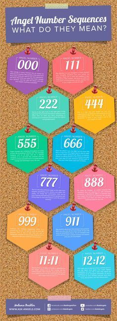 Angel Numbers Guide!  Ever see triple angel numbers like 111, 333, or 777?  Check out this cool guide visual guide I made to help you to know what it means!   Click to learn more about Angel Numbers! >>