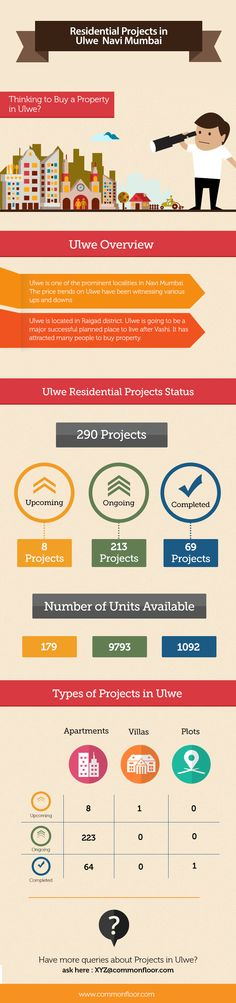 Residential projects status in Ulwe, Navi Mumbai  There are 290 projects in Ulwe, out of which 8 are in upcoming,213 ongoing stage, 69 are ready to occupy projects.   Have more queries about projects in Ulwe visit:  http://www.commonfloor.com/all-apartments-in-ulwe/psr-52c290d188fc1