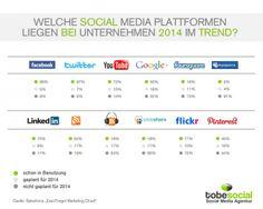 Was sind die #SocialMedia Marketingtrends 2014? Welche Sozialen Netzwerke bei Unternehmen besonders beliebt sind.