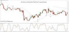 Stochastic and Parabolic SAR Day Trading Strategy