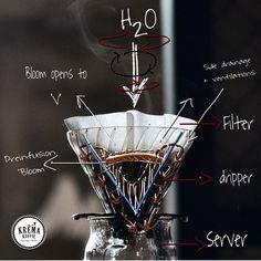 No photo description available. Chemex Coffee Maker, Coffee Barista, Coffee Drinks, Coffee Shop, Coffee Cups, Drip Coffee, Coffee Heart, Coffee Love, Best Coffee