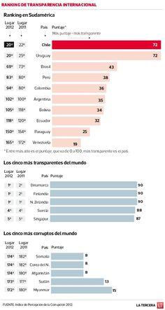 Chile sube 2 puestos en en el Indice de Percepción de Corrupción 2012 y comparte el puesto número 20 con Uruguay.