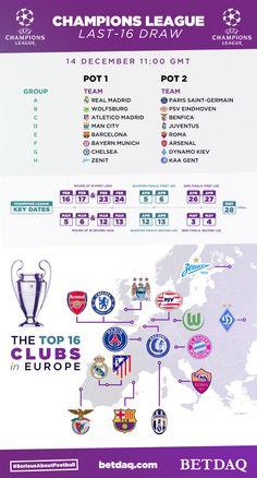 Ahead of the much anticipated Champions League draw, this graphic was created for BETDAQ