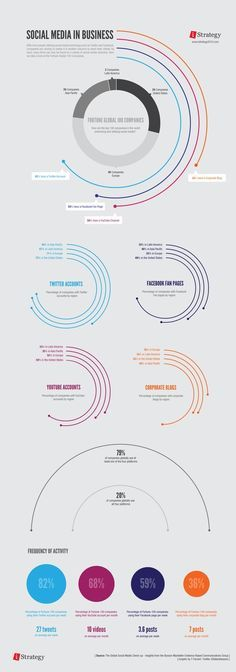 Social Media in Business. Strategy visualized. More