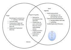 002 Criticisms of Vygotsky's Theory Field of interest