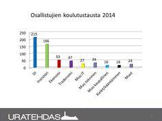 Seuranta 8/2014: Projektilaisten koulutustaustat vuonna 2014.