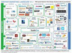 Content Marketing Landscape
