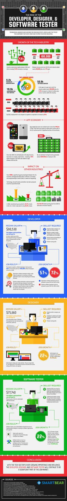 The-rise-of-the-developer-designer-and-software-tester-infographic-copy