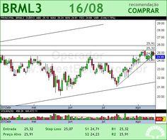 BR MALLS PAR - BRML3 - 16/08/2012 #BRML3 #analises #bovespa