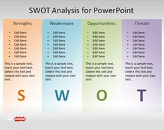 swot analysis graphs n metrics pinterest