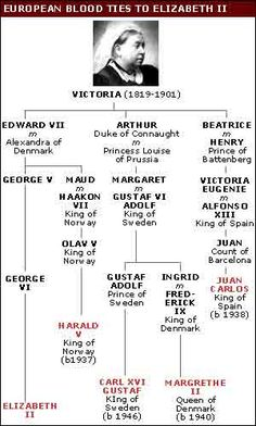 European Blood Ties to Elizabeth II