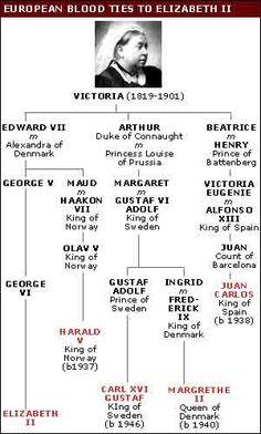 European Blood Ties to Elizabeth II