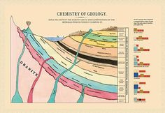 Chemistry of Geology