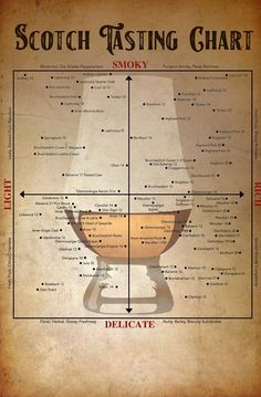 Cigars And Whiskey, Bourbon Whiskey, Whiskey Girl, Whiskey Barrels, Scotch Whisky, Scottish Drinks, Whisky Tasting, Whisky Bar, Bourbon Drinks