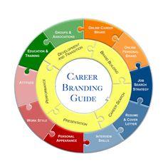 Career Branding Wheel