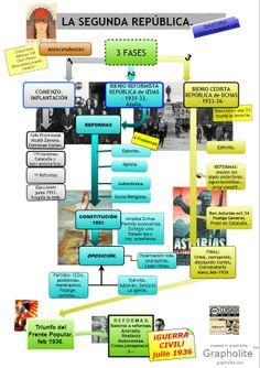 Esquema donde muestra los principales acontecimientos de la Segunda República. También las fases de esta revolución. Spanish War, Spanish Lessons, Art History Lessons, Spain Culture, History Classroom, Madrid, Study Tips, World History, Military History