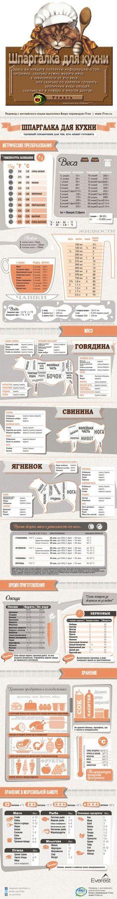 Шпаргалка для кухни: