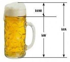 La manera perfecta para explicar los componentes de la potencia electrica.