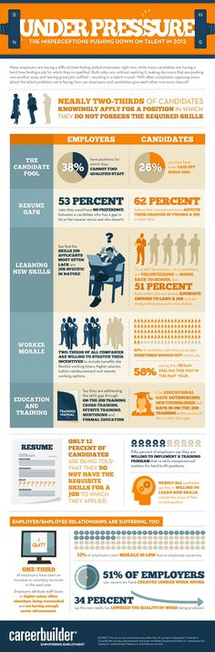 Why Employers Can't Fill Jobs When Millions Are Unemployed [Infographic] - Careers Articles