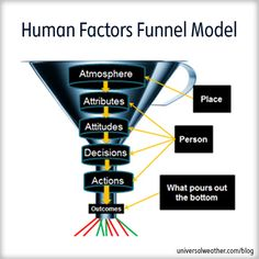 Human Factors Funnel Model