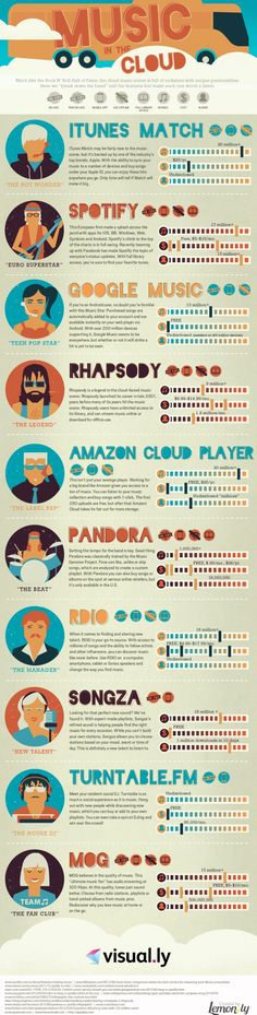 Infographics - Music in the Cloud