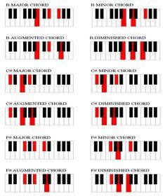 r&b chord chart - Google Search