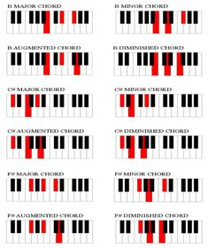 Modern Chord Progressions Jazz amp Classical Voicings for