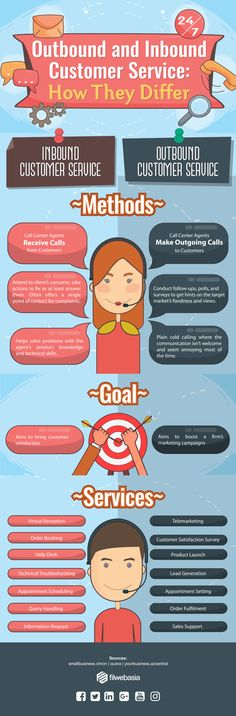 Want to know the greatest difference between outbound and inbound customer service? Check out this infographic and find out what's best for your business. Customer Survey, Customer Service, How To Be Outgoing, How To Find Out, Infographic, Product Launch, Dreams, Business, Girls