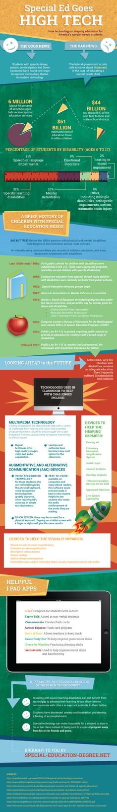 This handy infographic takes a look at what types of technologies students are using, what types of special needs students have, and some interesting information on what some of the popular technologies are.