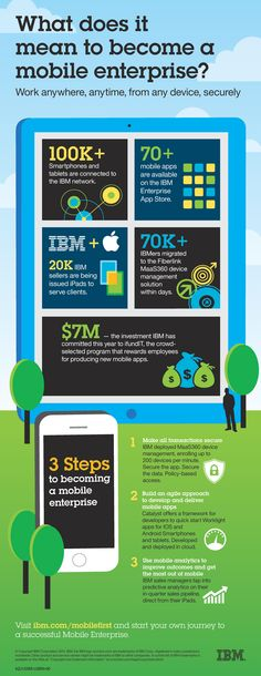 Infographic: What does it mean to become a mobile enterprise?  @IBM personal journey