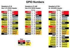 Raspberry Pi GPIO Pinouts, all models
