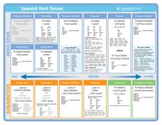all+spanish+tenses+and+moods Spanish Verb Chart - Poster. Spanish Conjugation Chart, Subjunctive Spanish, Spanish Grammar, Spanish Vocabulary, Spanish Language Learning, Spanish Verb Chart, Basic Spanish Verbs, Spanish Help, Spanish Basics