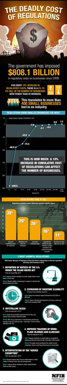 Financial Impact of Regulations | NFIB