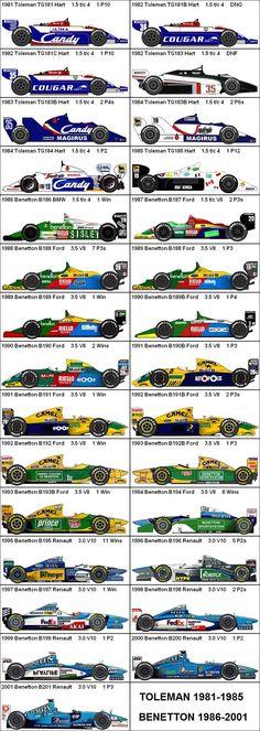 Formula One Grand Prix Toleman/Benetton 1981-2001
