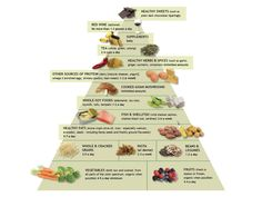 Dr. Weil's Anti-Inflammatory Food Pyramid is a practical eating guide, with tips on how to reduce risks of diseases and improve overall health through diet.