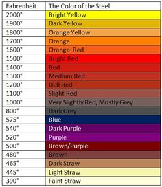 Heat chart for blacksmithing Metal Projects, Welding Projects, Metal Crafts, Blacksmith Forge, La Forge, Welding Tips, Mig Welding, Blacksmith Projects, Forging Metal