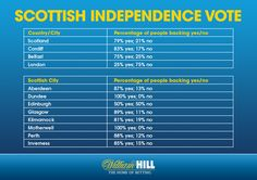 """william hill says over 75% of scottish/ welsh/ northern irish bets are on a """"yes"""" vote in the referendum. #indyref"""