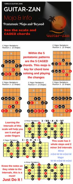 These are the keys to the castle when it comes to opening the doors of pentatonic mojo and beyond.If you want complete control over your musical destiny, mastery over this five-note scale is a must do. Guitar Chords And Scales, Learn Guitar Chords, Bass Guitar Lessons, Learn To Play Guitar, Music Lessons, Music Chords, Art Lessons, Acoustic Guitar Notes, Music Theory Guitar