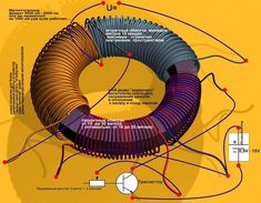 For the most people that are interested in producing free energy, the zero point energy field is a hot topic. There are more than a few en.
