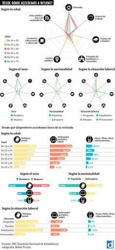 Para qué y cómo se usa Internet en España (I) #infografia #infographic #internet