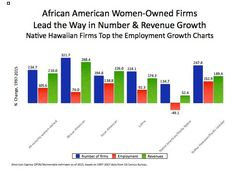 African-American women are the  fastest growing group of entrepreneurs in America, a new study reveals.