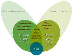 Social vs interest graph